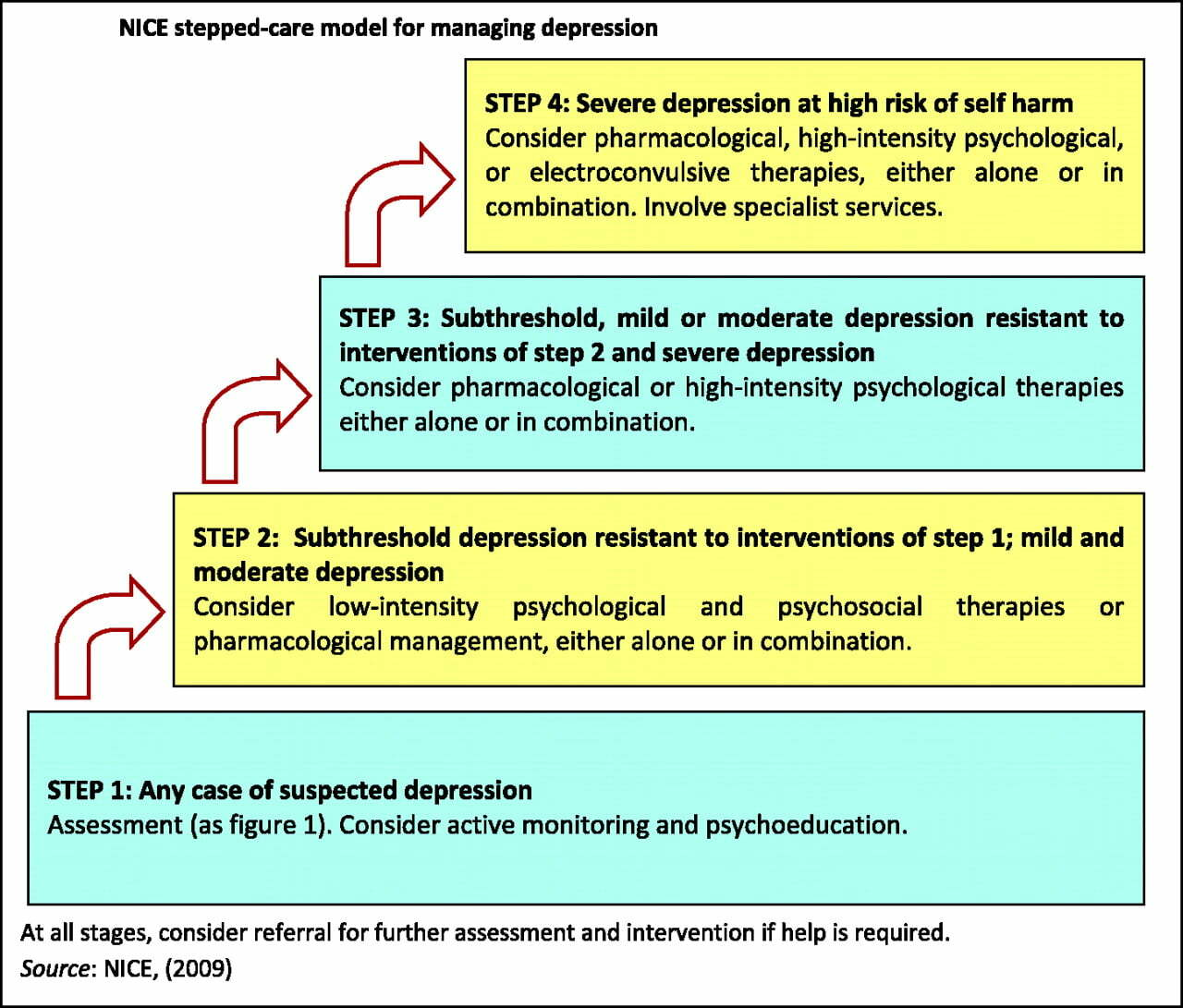 depression treatment stages depression clinics 1